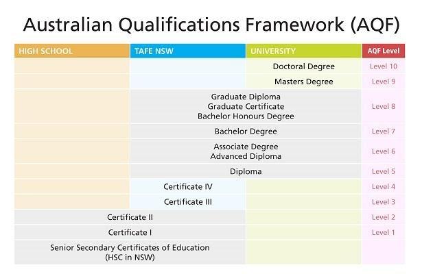 hệ thống giáo dục Úc